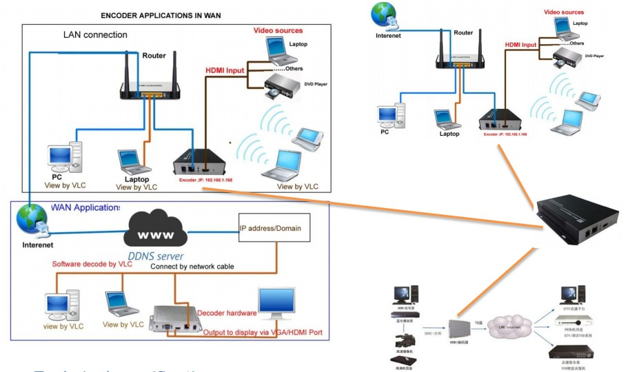 Irenis Encoder Streamer Diagram
