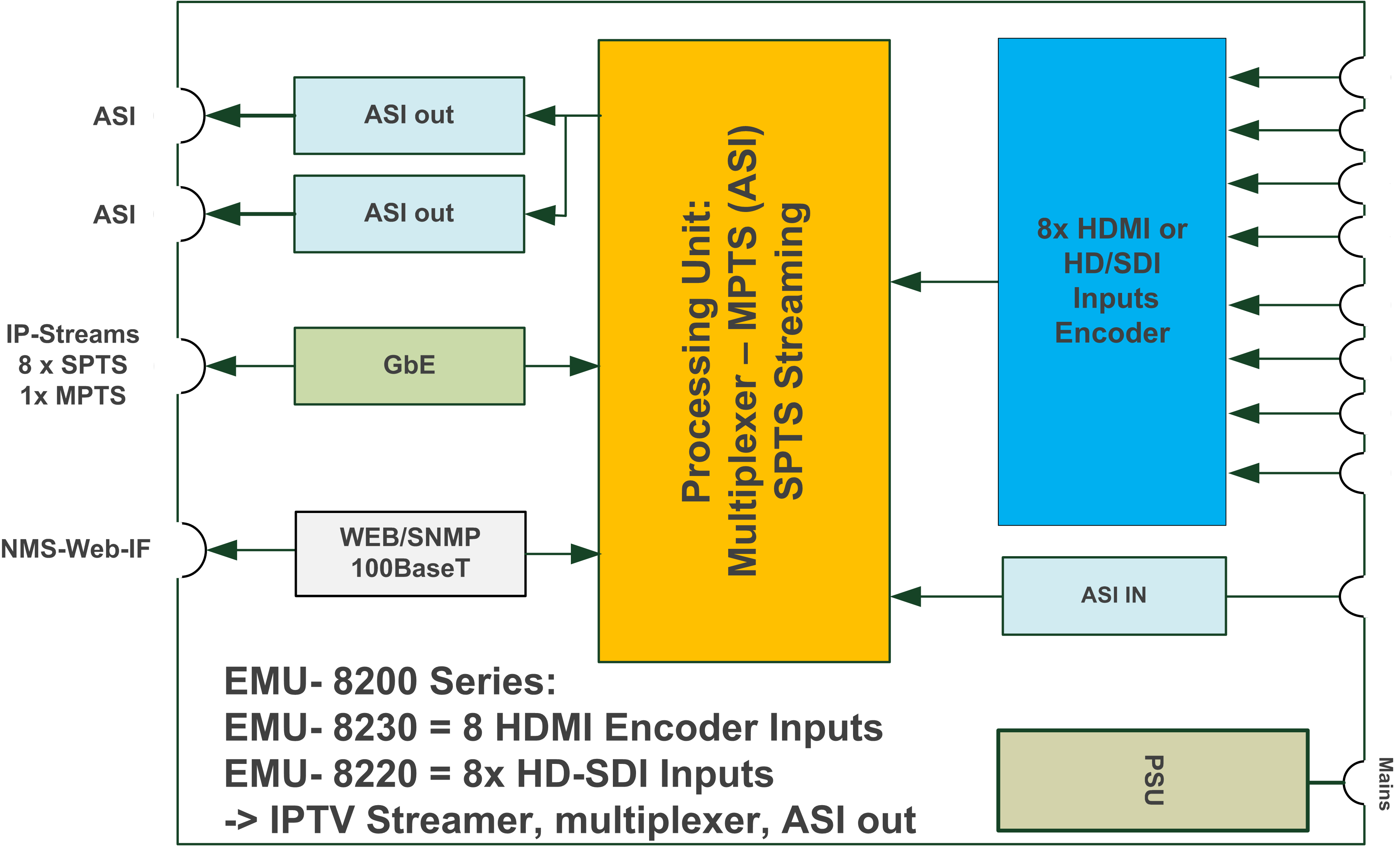 Ip Asi Encoder With Multiplexer Hdmi Input Blankom I P Converter Block Diagram Technical Specifications