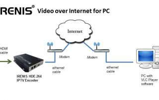 IRENIS Video over Internet for PC