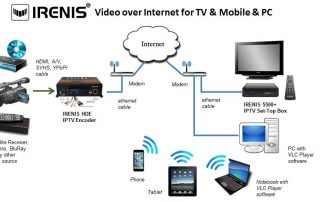 IRENIS Video over Internet for TV Mobile PC