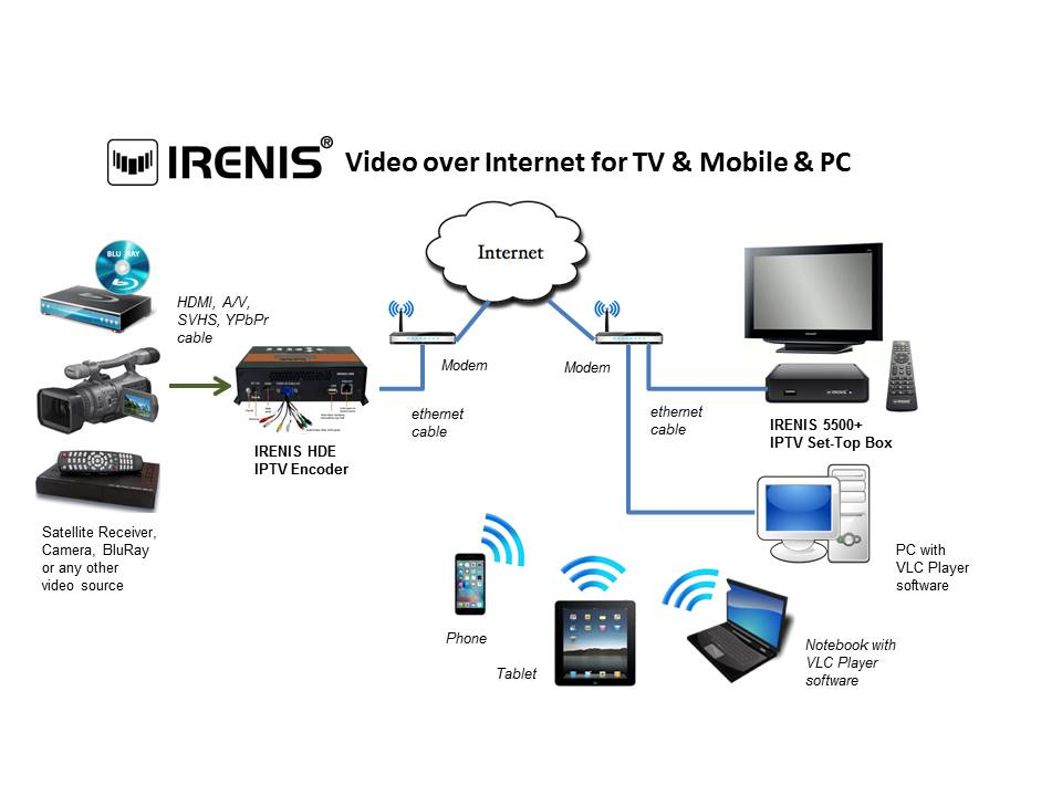 IRENIS Video over Internet for TV & Mobile & PC