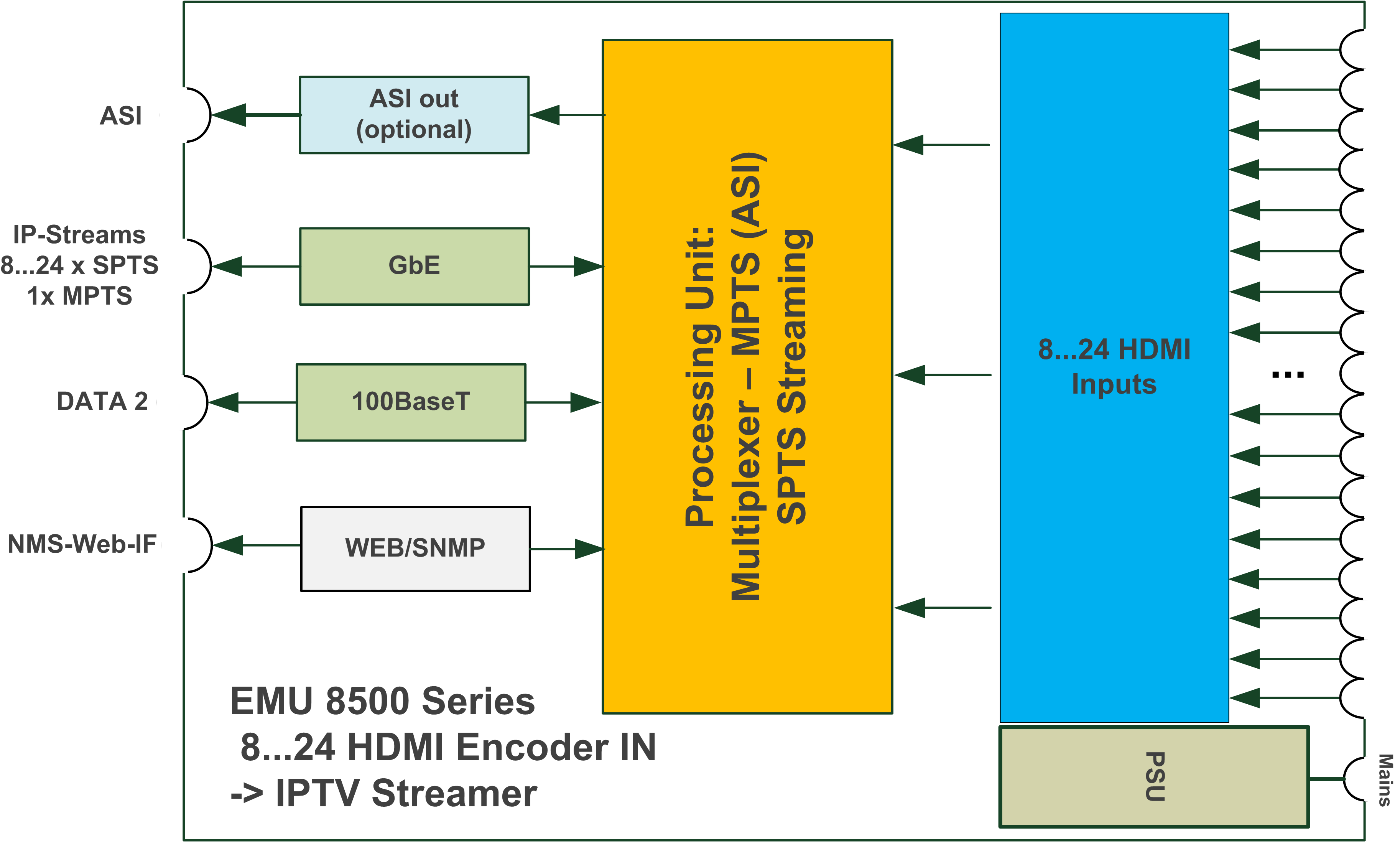 Blankom EMU 8500 block diagram