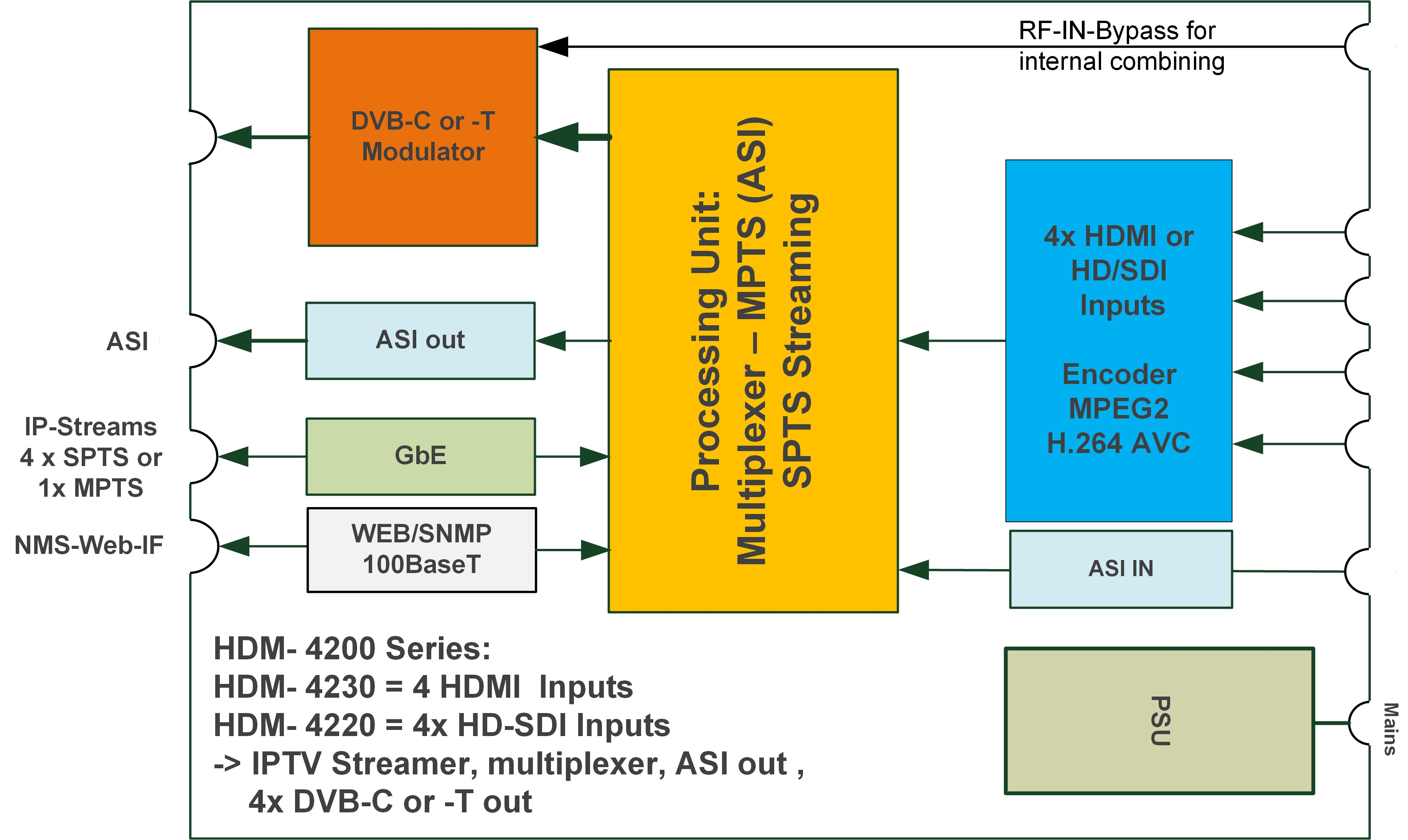 Hdm 4220 Block Blankom Mpeg 2 Diagram